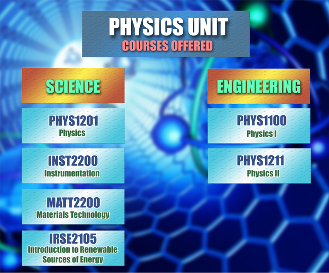Higher College Of Technology Physics Unit