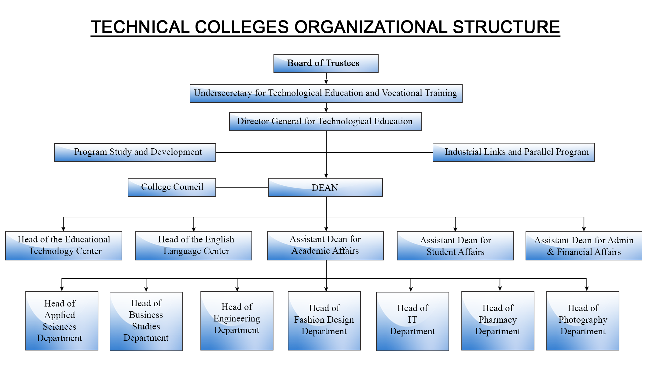 Higher College of Technology - Organizational Structure