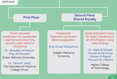 HCT research team Wins 2nd place of the Salalah Award for Water and Wastewater