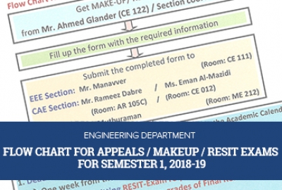 Engineering Department - Flow Chart for Appeals/Makeup/Resit Exams for Sem-1 2018-19